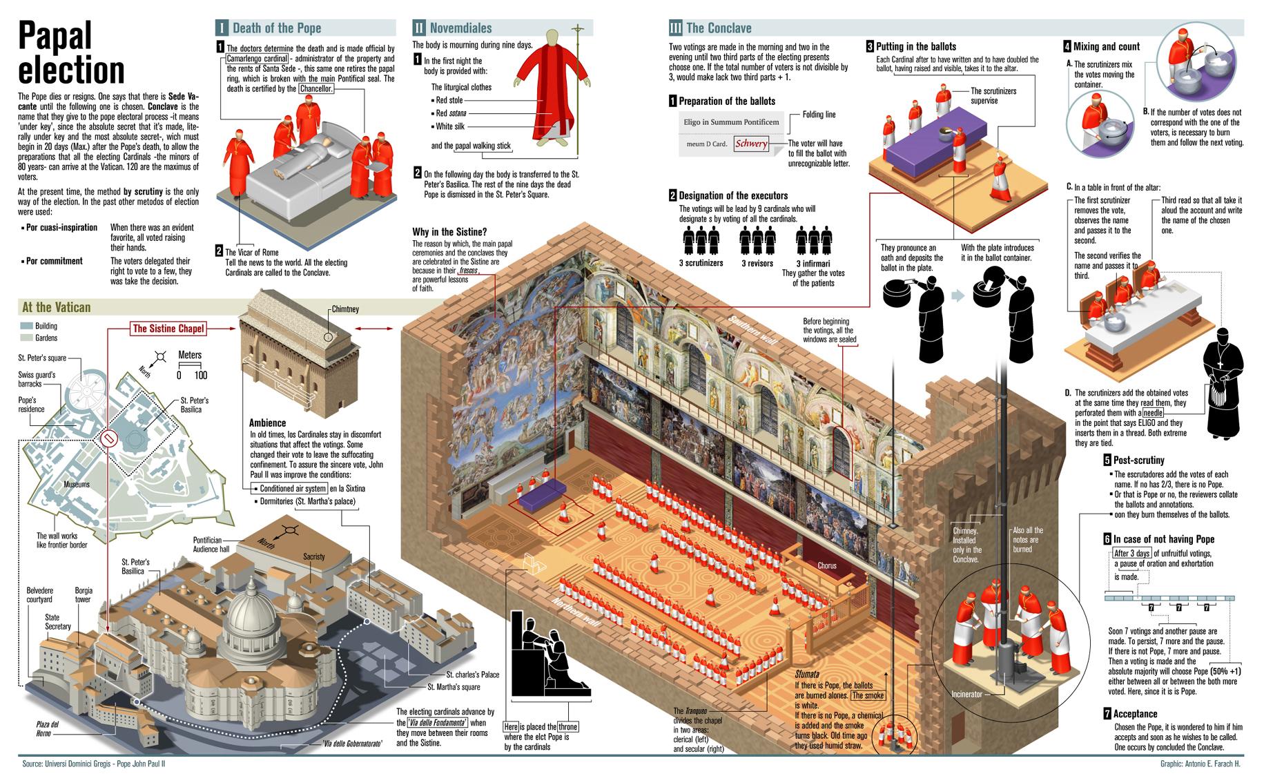 Sistine Chapel Petercanisiusmichaeldavidkang